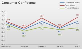 1Q13 Consumer Confidence