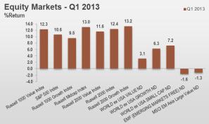 1Q13 Equity Markets