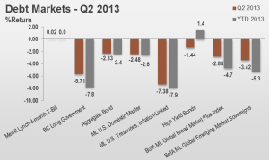 2Q13 Debt Markets