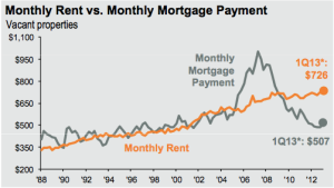 2Q13 Monthly Rent vs. Monthly Mortgage Payment
