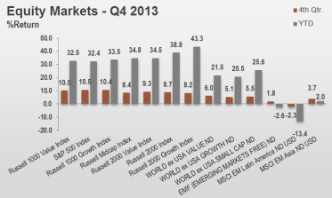 4Q13 Equity Markets