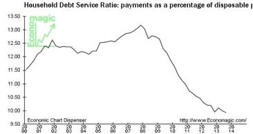 Household Debt Service Ratio