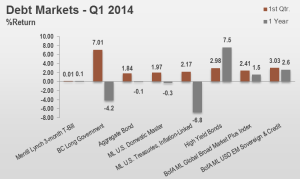 1Q14 Debt Markets