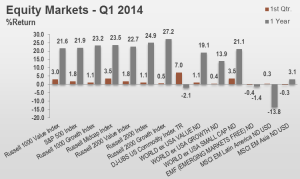 1Q14 Equity Markets