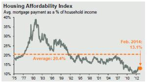 JPMorgan - Housing Affordability