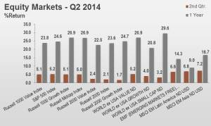 2Q14 Equity Markets