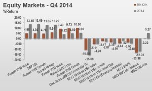 4Q14 Equity Markets