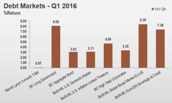 1Q16 Debt Markets - Large