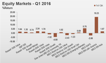 1Q16 Equity Markets - Large