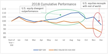 2018 Cumulative Performance